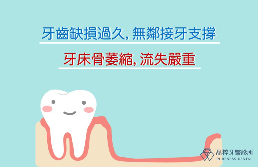 牙齒缺損過久,無鄰接牙支撐 牙床骨萎縮,流失嚴重